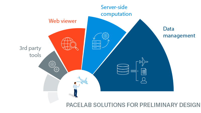 PACE_Predesign_Ecosystem